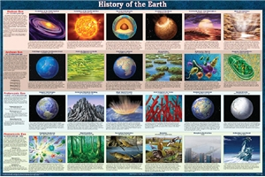 History of the Earth Poster - Laminated
