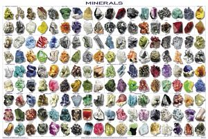 Minerals Poster (Laminated)