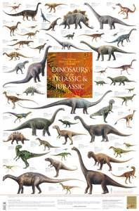 Dinosaurs of the Triassic & Jurassic Poster - Laminated