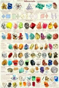 Introduction to Minerals Poster - Laminated